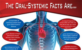 Infographic of Oral Systemic Health